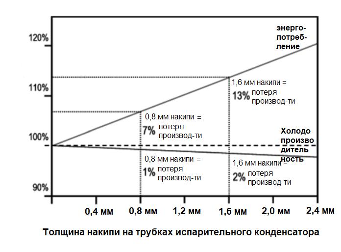 Влияние накипи в испарительном конденсаторе на производительность системы