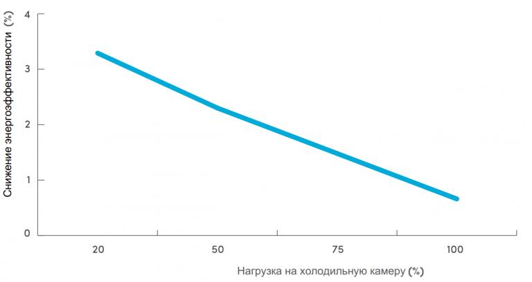 Переменная продолжительность оттаивания воздухоохладителей и межоттаечный цикл