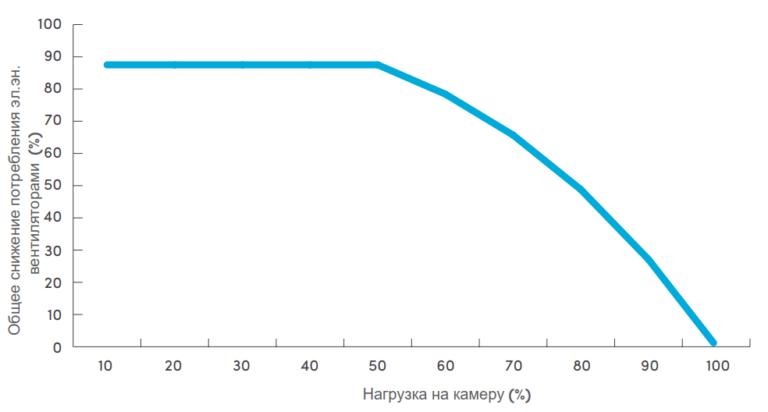 Переменная скорость вращения вентиляторов воздухоохладителя