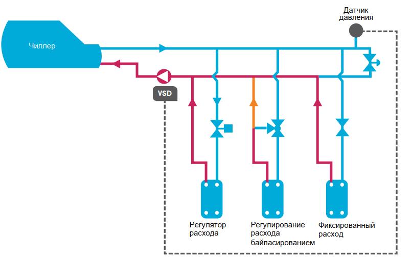 Оптимизация циркуляционного контура промежуточного хладоносителя